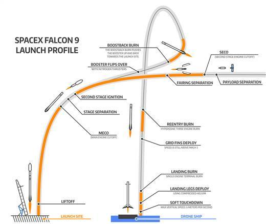 Flight profile of CRS-5, including powered landing of the Falcon 9 rocket.